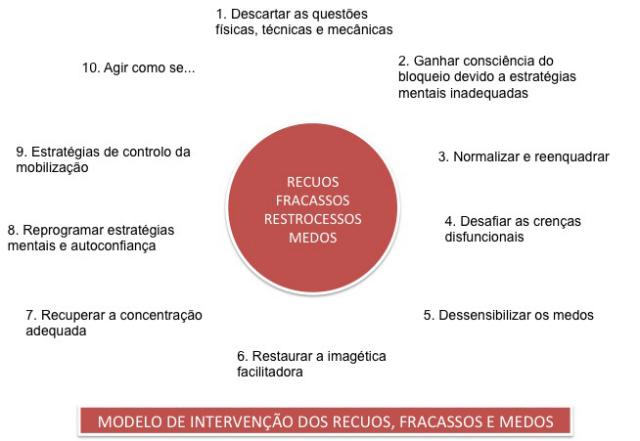 Modelo intervenção recuos e fracassos