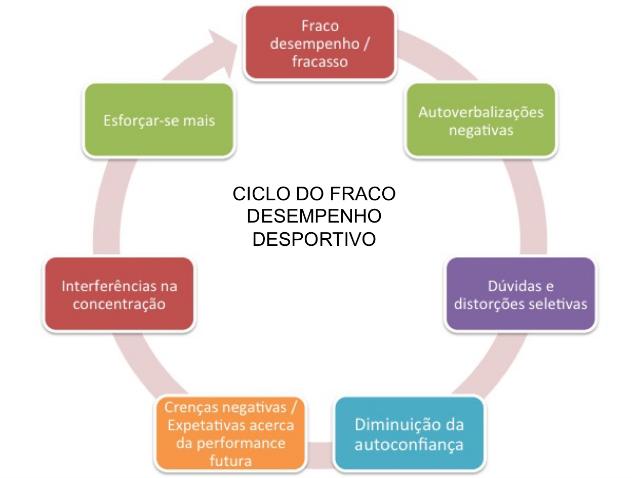 ciclo do fraco desempenho